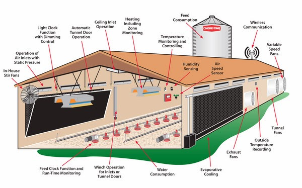 Chicken House Diagram fiat 500 fuse box diagram fiat 500 wipers wiring diagram ~ odicis 2013 fiat 500 fuse box at gsmx.co