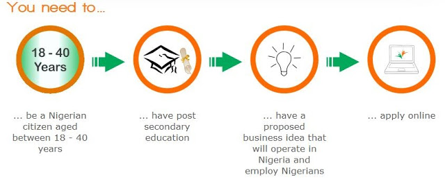 how to get money to start a business in nigeria