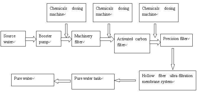 Pure water production process design